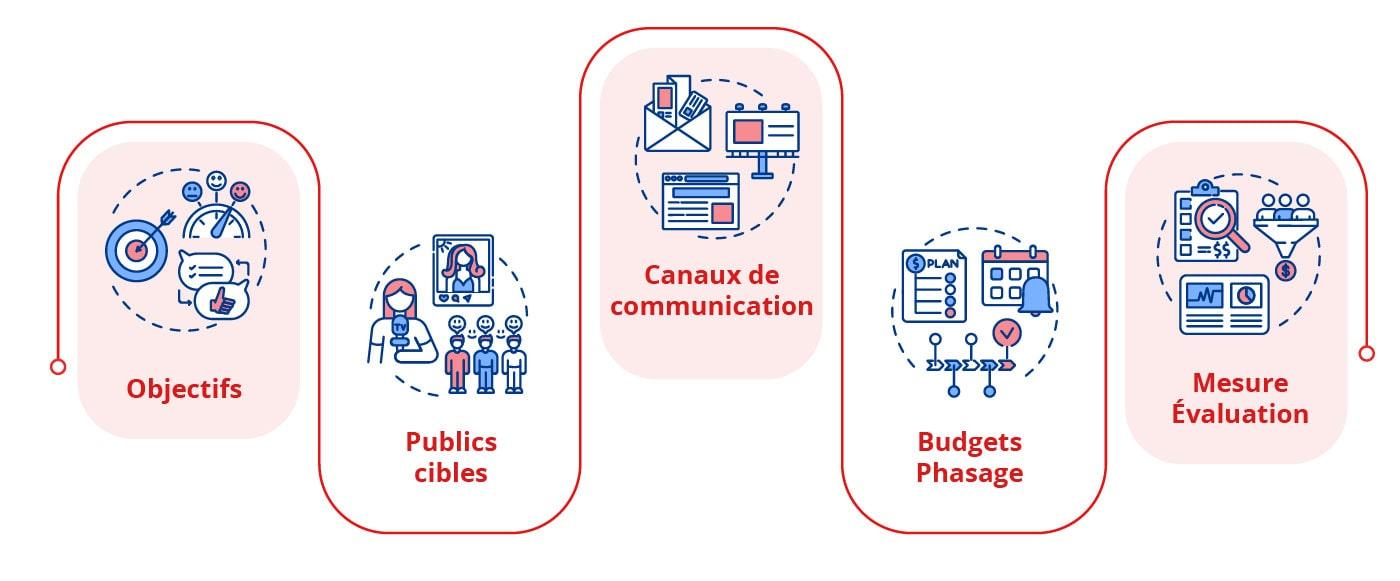 Conseil en stratégie de communication - Lyon
